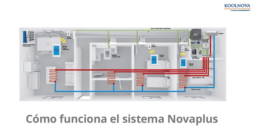 Cómo funciona el sistema Novaplus de Koolnova